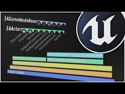 The Unreal Engine Game Framework: From int main() to BeginPlay